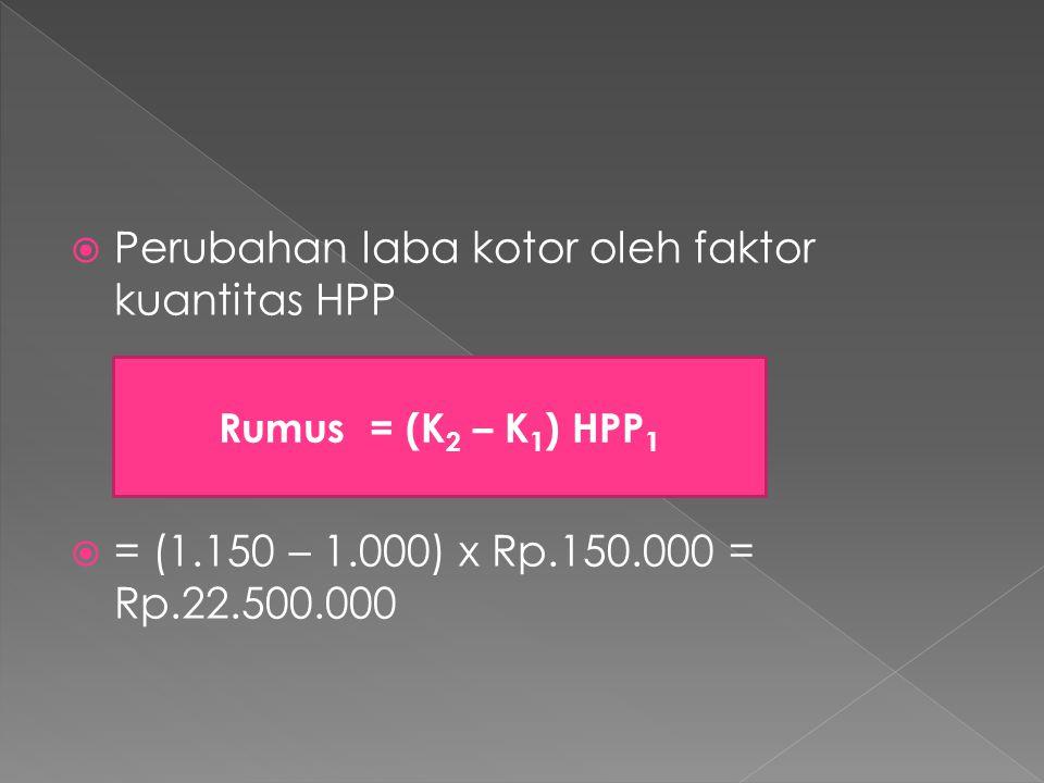 Perubahan laba kotor oleh faktor kuantitas HPP  = (1.150 – 1.000) x Rp.150.000 = Rp.22.500.000 Rumus = (K 2 – K 1 ) HPP 1