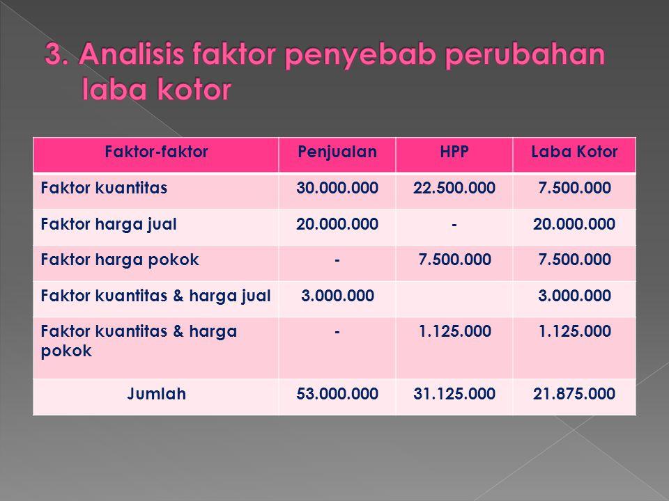 Faktor-faktorPenjualanHPPLaba Kotor Faktor kuantitas30.000.00022.500.0007.500.000 Faktor harga jual20.000.000- Faktor harga pokok-7.500.000 Faktor kua