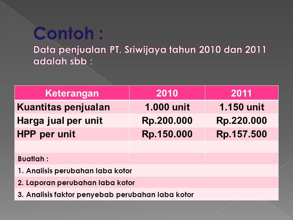 Keterangan20102011 Kuantitas penjualan1.000 unit1.150 unit Harga jual per unitRp.200.000Rp.220.000 HPP per unitRp.150.000Rp.157.500 Buatlah : 1. Anali