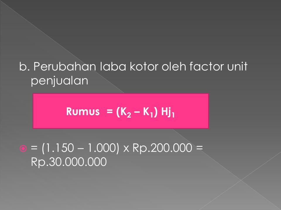 b. Perubahan laba kotor oleh factor unit penjualan  = (1.150 – 1.000) x Rp.200.000 = Rp.30.000.000 Rumus = (K 2 – K 1 ) Hj 1