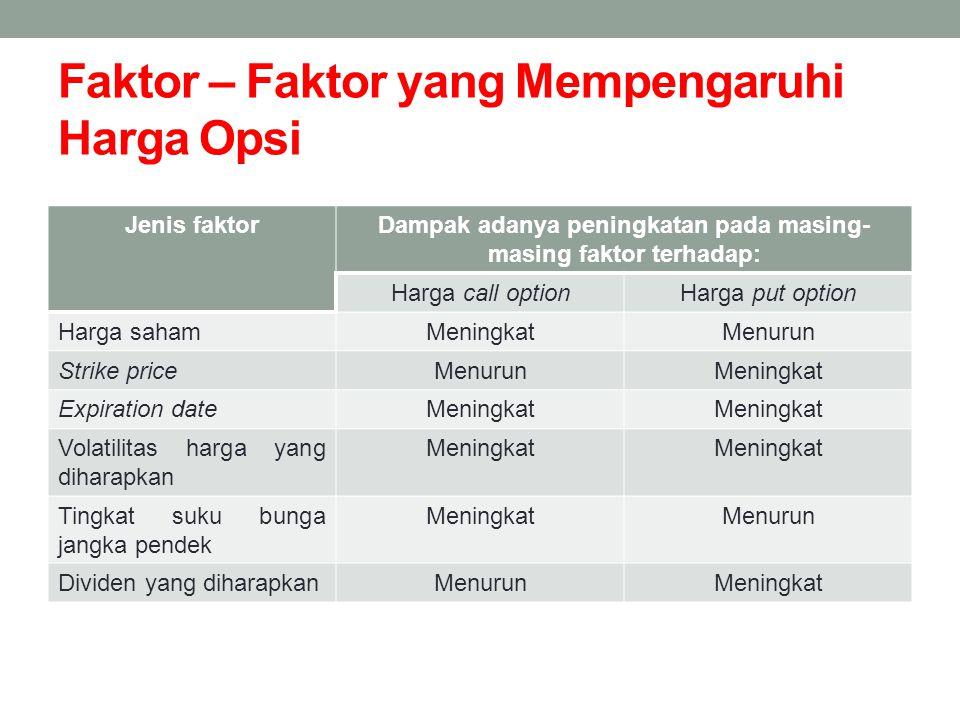 Faktor – Faktor yang Mempengaruhi Harga Opsi Jenis faktorDampak adanya peningkatan pada masing- masing faktor terhadap: Harga call optionHarga put opt
