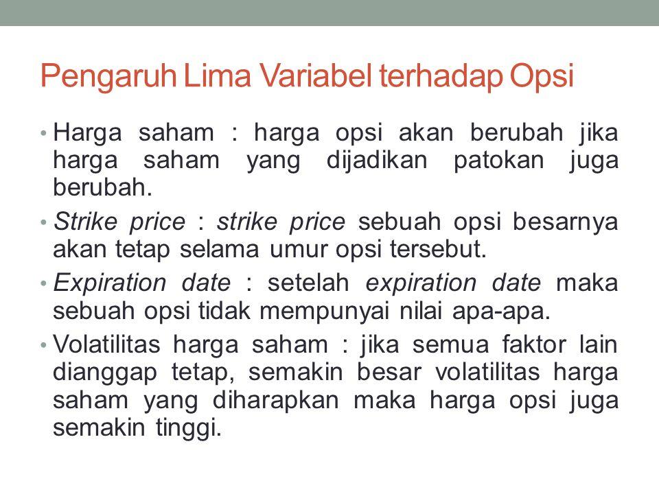 Pengaruh Lima Variabel terhadap Opsi Harga saham : harga opsi akan berubah jika harga saham yang dijadikan patokan juga berubah. Strike price : strike