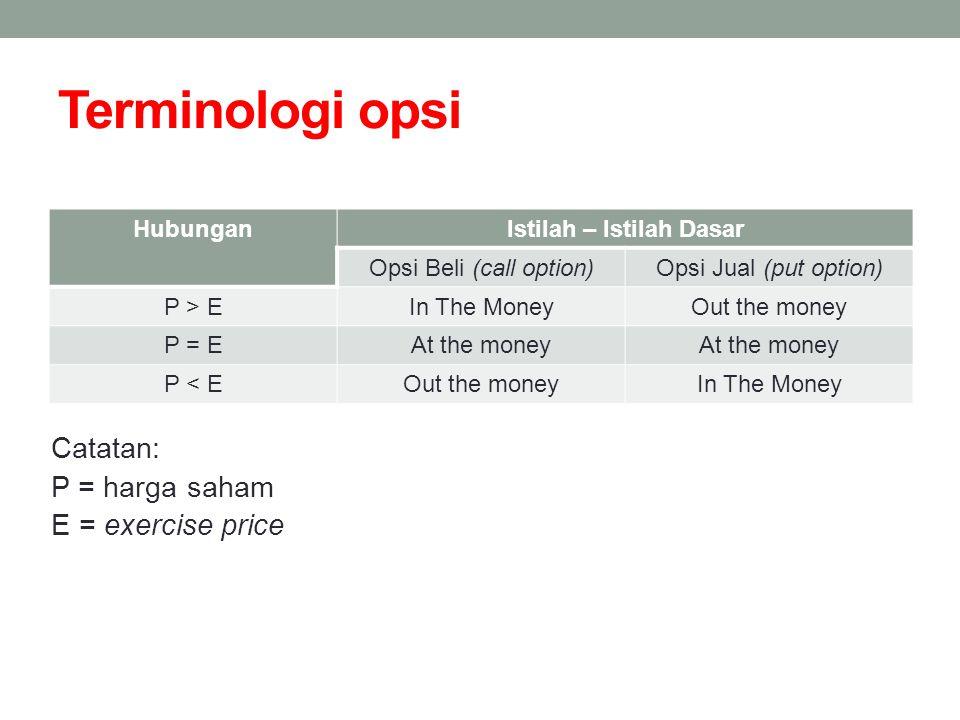 Terminologi opsi HubunganIstilah – Istilah Dasar Opsi Beli (call option)Opsi Jual (put option) P > EIn The MoneyOut the money P = EAt the money P < EO