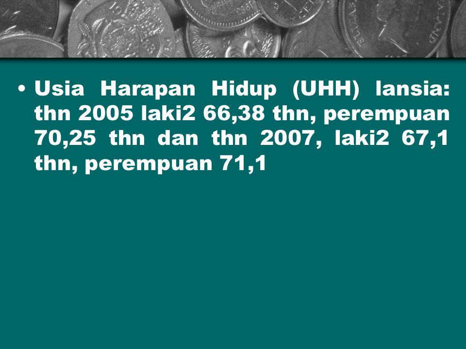 Usia Harapan Hidup (UHH) lansia: thn 2005 laki2 66,38 thn, perempuan 70,25 thn dan thn 2007, laki2 67,1 thn, perempuan 71,1