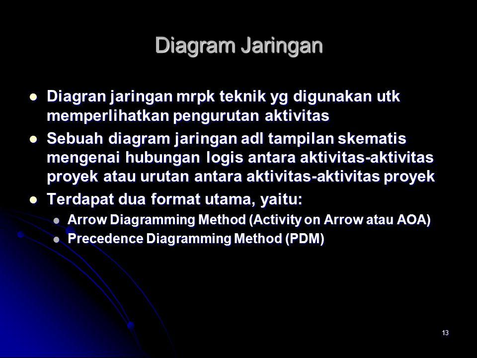 13 Diagram Jaringan Diagran jaringan mrpk teknik yg digunakan utk memperlihatkan pengurutan aktivitas Diagran jaringan mrpk teknik yg digunakan utk me
