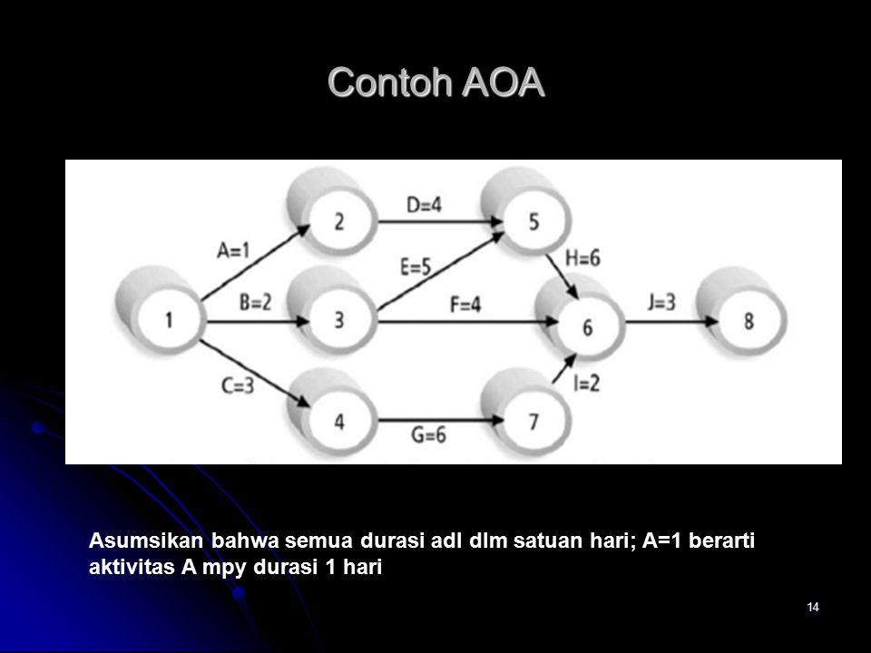14 Contoh AOA Asumsikan bahwa semua durasi adl dlm satuan hari; A=1 berarti aktivitas A mpy durasi 1 hari