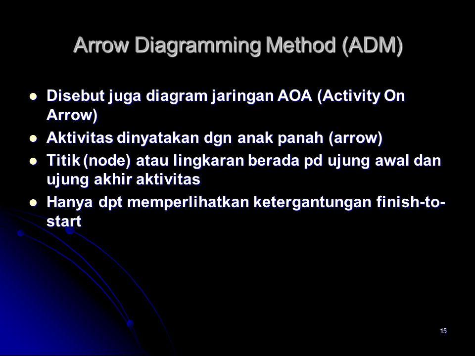 15 Arrow Diagramming Method (ADM) Disebut juga diagram jaringan AOA (Activity On Arrow) Disebut juga diagram jaringan AOA (Activity On Arrow) Aktivitas dinyatakan dgn anak panah (arrow) Aktivitas dinyatakan dgn anak panah (arrow) Titik (node) atau lingkaran berada pd ujung awal dan ujung akhir aktivitas Titik (node) atau lingkaran berada pd ujung awal dan ujung akhir aktivitas Hanya dpt memperlihatkan ketergantungan finish-to- start Hanya dpt memperlihatkan ketergantungan finish-to- start