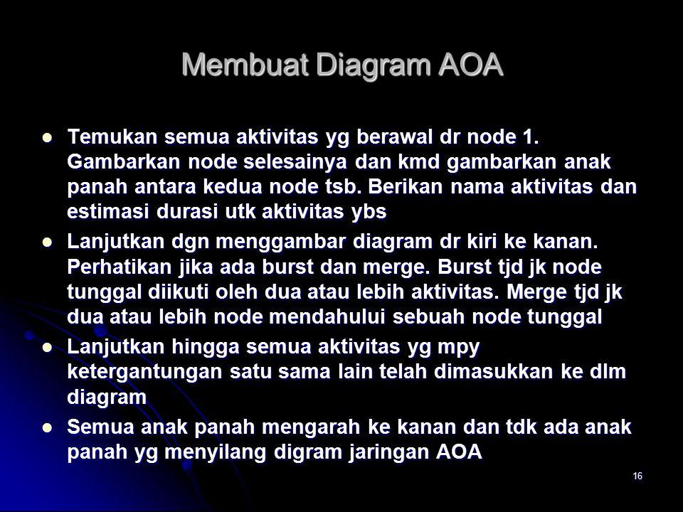16 Membuat Diagram AOA Temukan semua aktivitas yg berawal dr node 1.