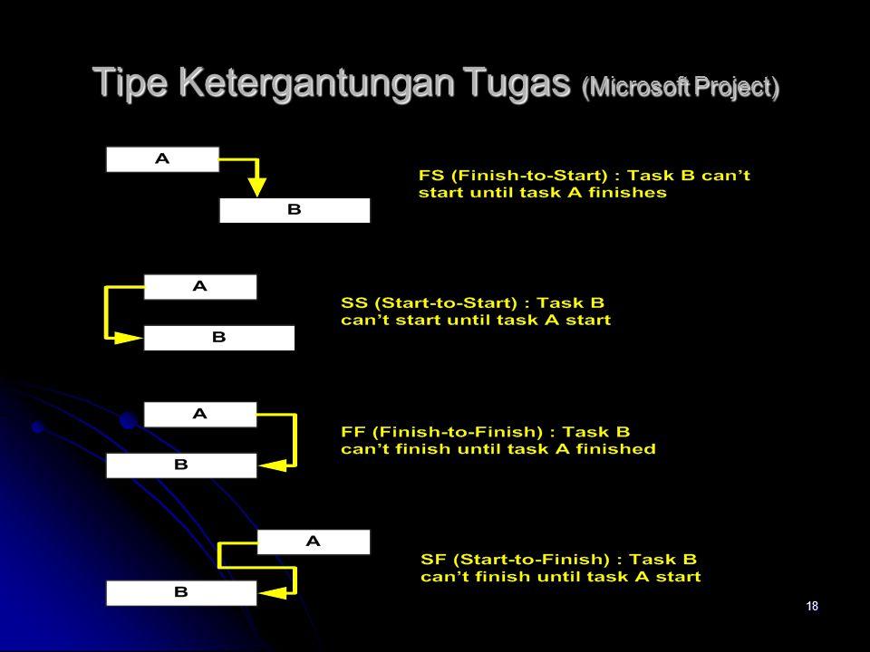18 Tipe Ketergantungan Tugas (Microsoft Project)