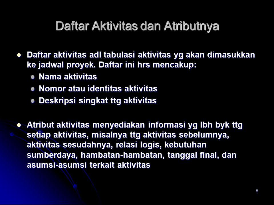 9 Daftar Aktivitas dan Atributnya Daftar aktivitas adl tabulasi aktivitas yg akan dimasukkan ke jadwal proyek.