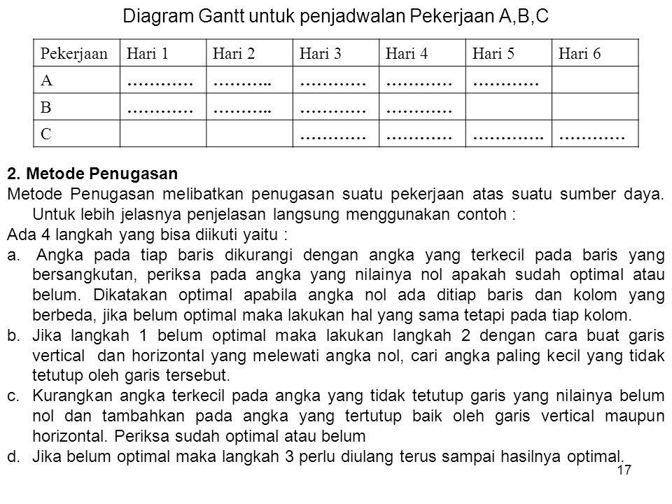 17 Diagram Gantt untuk penjadwalan Pekerjaan A,B,C PekerjaanHari 1Hari 2Hari 3Hari 4Hari 5Hari 6 A…………………..………… B ………..………… C ………….………… 2.