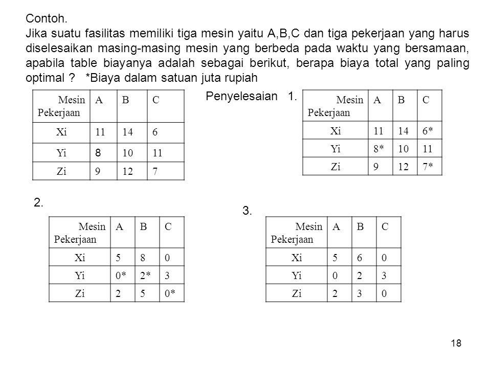 18 Contoh. Jika suatu fasilitas memiliki tiga mesin yaitu A,B,C dan tiga pekerjaan yang harus diselesaikan masing-masing mesin yang berbeda pada waktu
