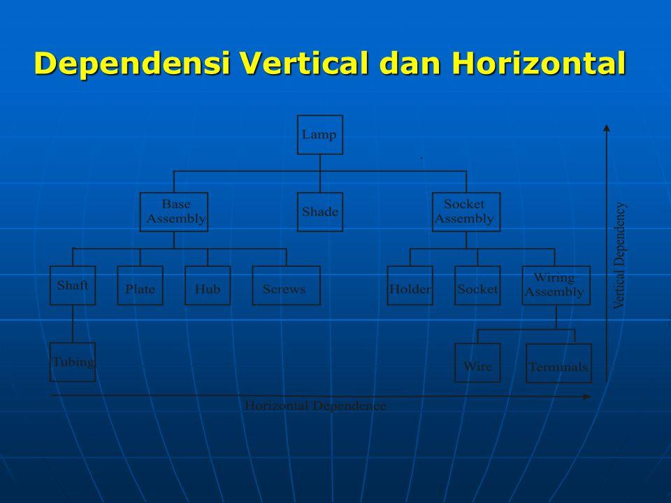 Dependensi Vertical dan Horizontal