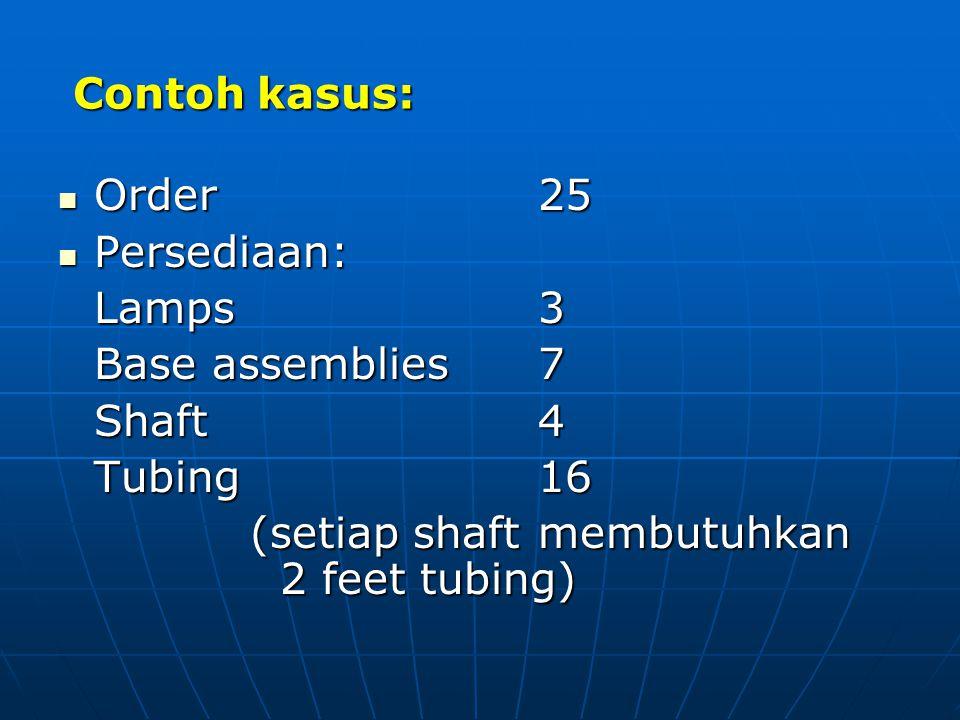Contoh kasus: Order 25 Order 25 Persediaan: Persediaan: Lamps3 Base assemblies7 Shaft4 Tubing16 (setiap shaft membutuhkan 2 feet tubing)