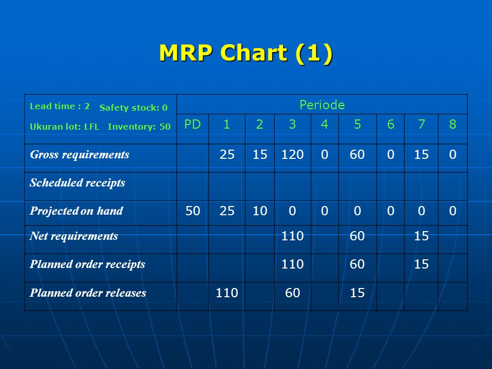 MRP Chart (1) Periode PD12345678 Gross requirements 25151200600150 Scheduled receipts Projected on hand 502510000000 Net requirements 1106015 Planned order receipts 1106015 Planned order releases 1106015 Lead time : 2 Ukuran lot: LFL Safety stock: 0 Inventory: 50