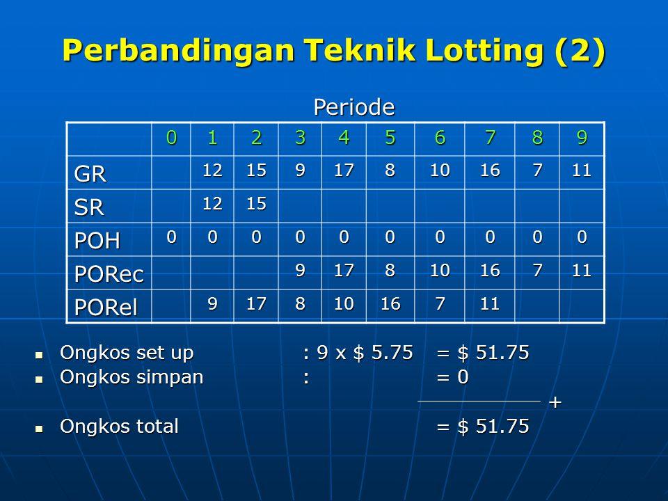 Perbandingan Teknik Lotting (2) Ongkos set up : 9 x $ 5.75= $ 51.75 Ongkos set up : 9 x $ 5.75= $ 51.75 Ongkos simpan:= 0 Ongkos simpan:= 0 + Ongkos t