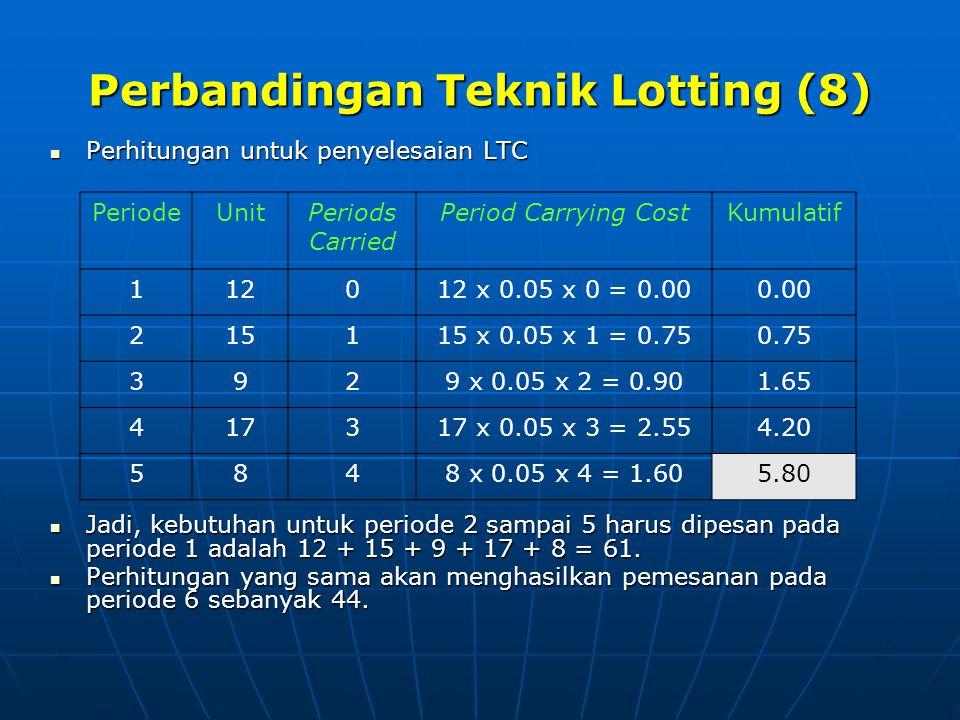 Perbandingan Teknik Lotting (8) Perhitungan untuk penyelesaian LTC Perhitungan untuk penyelesaian LTC Jadi, kebutuhan untuk periode 2 sampai 5 harus d