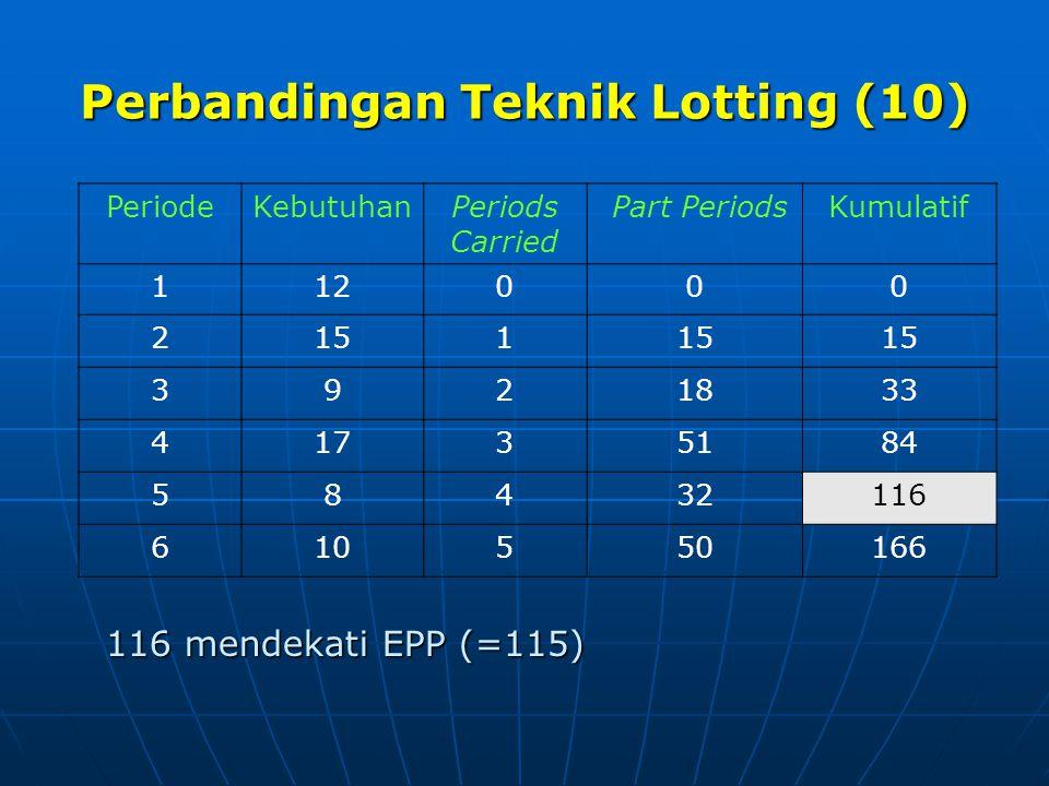 Perbandingan Teknik Lotting (10) PeriodeKebutuhanPeriods Carried Part PeriodsKumulatif 112000 2151 3921833 41735184 58432116 610550166 116 mendekati E