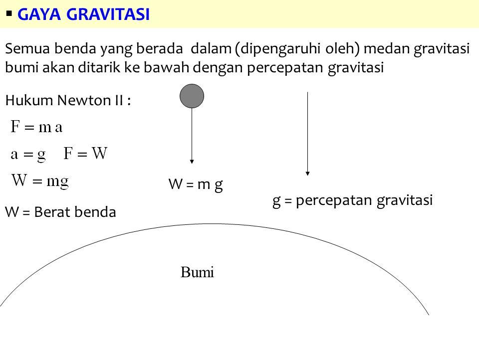 W = m g Bumi g = percepatan gravitasi  GAYA GRAVITASI Semua benda yang berada dalam (dipengaruhi oleh) medan gravitasi bumi akan ditarik ke bawah den