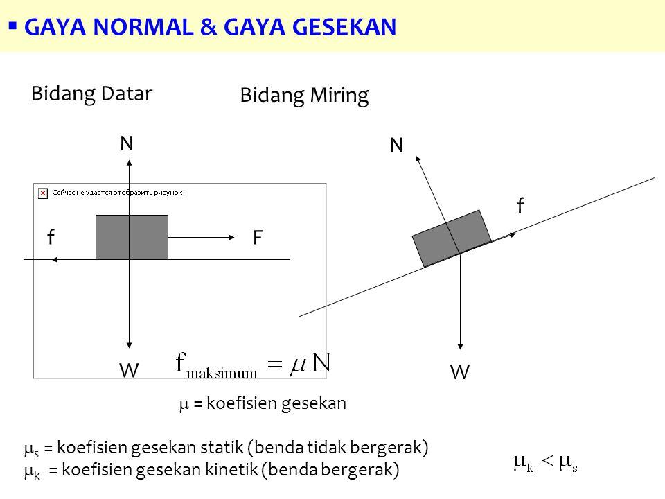  GAYA NORMAL & GAYA GESEKAN W N Ff  = koefisien gesekan Bidang Datar W N f Bidang Miring  s = koefisien gesekan statik (benda tidak bergerak)  k = koefisien gesekan kinetik (benda bergerak)