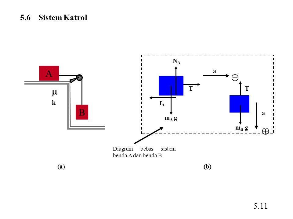 5.6 Sistem Katrol 5.11 A B kk (a) a a   TT m B g m A g fAfA NANA Diagram bebas sistem benda A dan benda B (b)