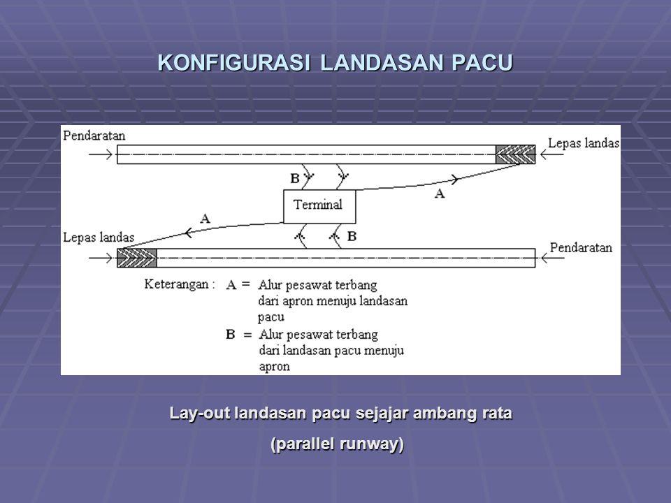 KONFIGURASI LANDASAN PACU Lay-out landasan pacu sejajar ambang rata Lay-out landasan pacu sejajar ambang rata (parallel runway) (parallel runway)