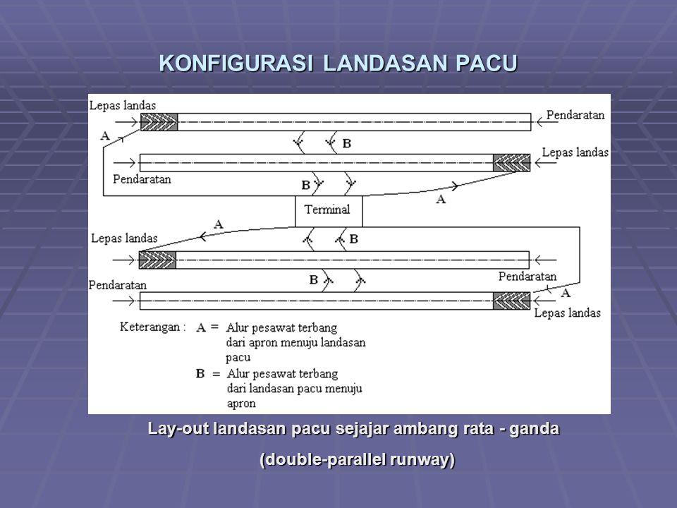 KONFIGURASI LANDASAN PACU Lay-out landasan pacu sejajar ambang rata - ganda Lay-out landasan pacu sejajar ambang rata - ganda (double-parallel runway) (double-parallel runway)