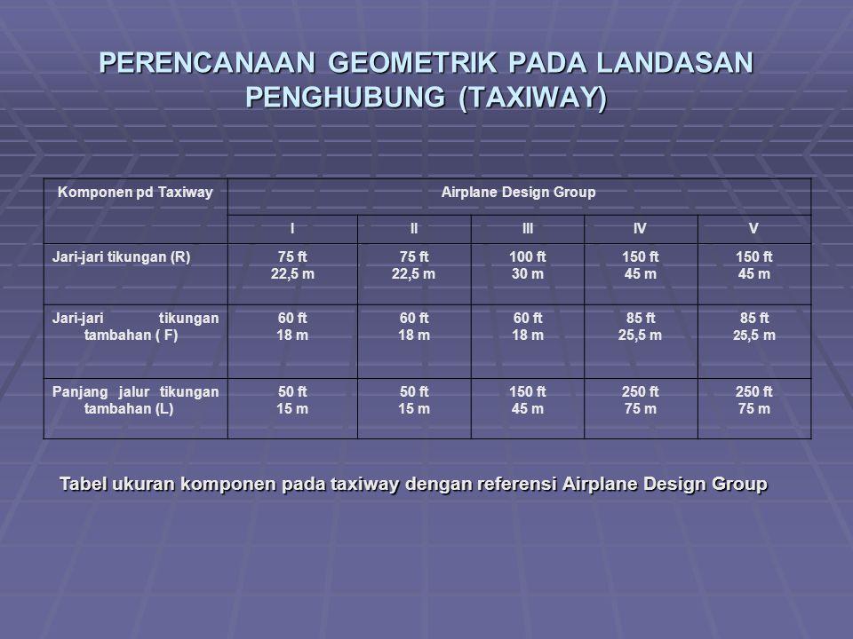 PERENCANAAN GEOMETRIK PADA LANDASAN PENGHUBUNG (TAXIWAY) Komponen pd TaxiwayAirplane Design Group IIIIIIIVV Jari-jari tikungan (R)75 ft 22,5 m 75 ft 22,5 m 100 ft 30 m 150 ft 45 m 150 ft 45 m Jari-jari tikungan tambahan ( F) 60 ft 18 m 60 ft 18 m 60 ft 18 m 85 ft 25,5 m 85 ft 25,5 m Panjang jalur tikungan tambahan (L) 50 ft 15 m 50 ft 15 m 150 ft 45 m 250 ft 75 m 250 ft 75 m Tabel ukuran komponen pada taxiway dengan referensi Airplane Design Group