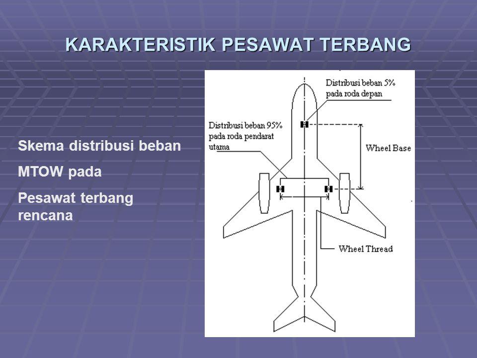 KARAKTERISTIK PESAWAT TERBANG Skema distribusi beban MTOW pada Pesawat terbang rencana