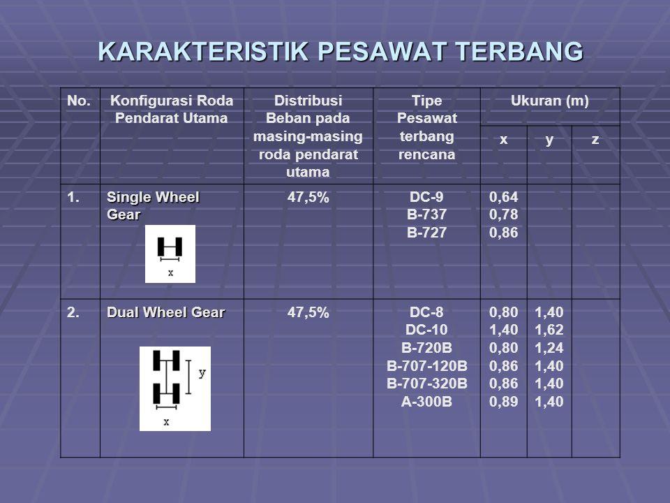 KARAKTERISTIK PESAWAT TERBANG No.Konfigurasi Roda Pendarat Utama Distribusi Beban pada masing-masing roda pendarat utama Tipe Pesawat terbang rencana