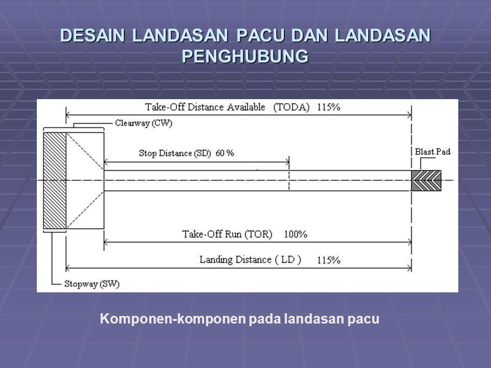 DESAIN LANDASAN PACU DAN LANDASAN PENGHUBUNG Komponen-komponen pada landasan pacu