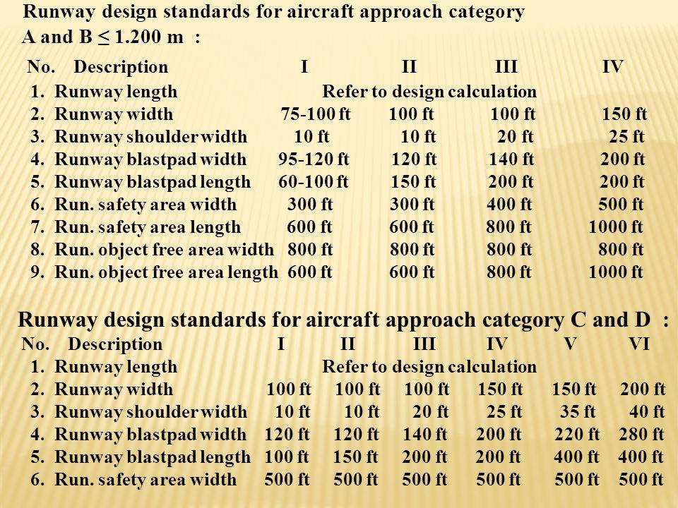 """Tabel Airplane Design Group : """"dasar lebar sayap"""" a) I : Tidak lebih dari 49 feet (15 m) b) II : 49 feet – Tidak lebih dari 79 feet (24 m) c) III : 79"""