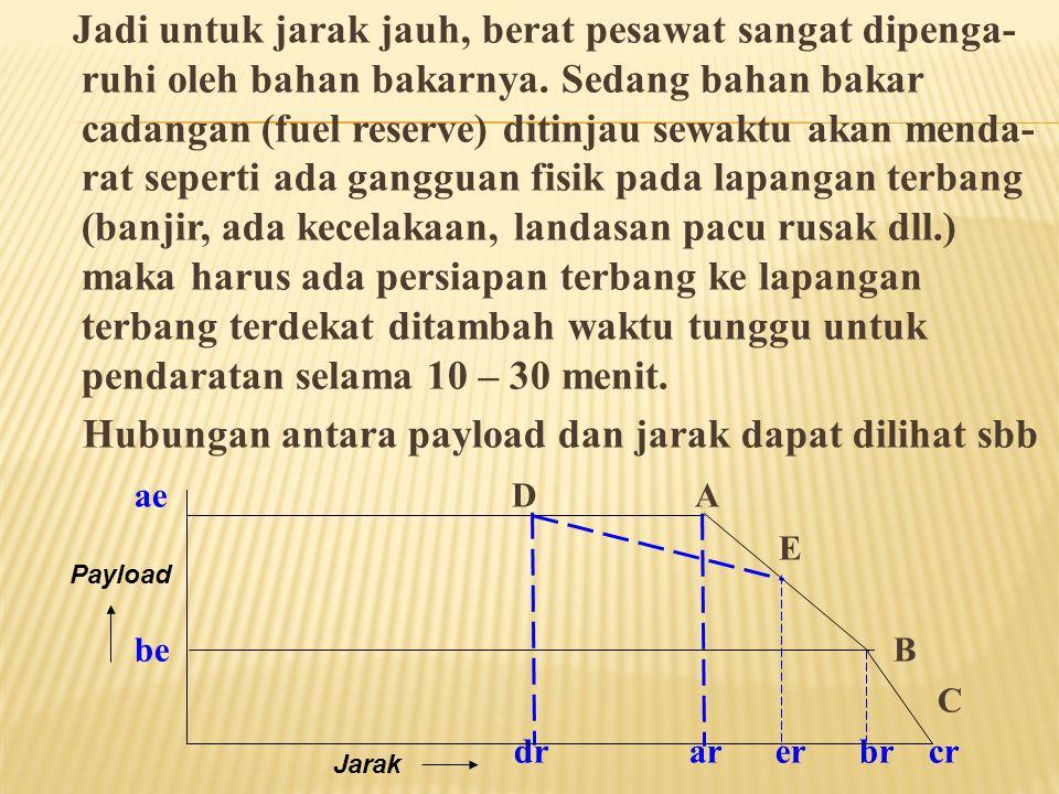 a.Jarak yang akan ditempuh b. Kecepatan pesawat terbang c.