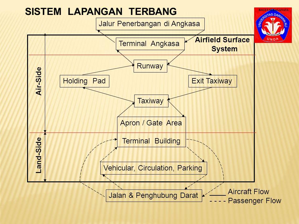 SISTEM LAPANGAN TERBANG Sistem Lapangan Terbang yang dimaksud adalah kese- luruhan dari segala sesuatu yang terdapat pada lapangan terbang.