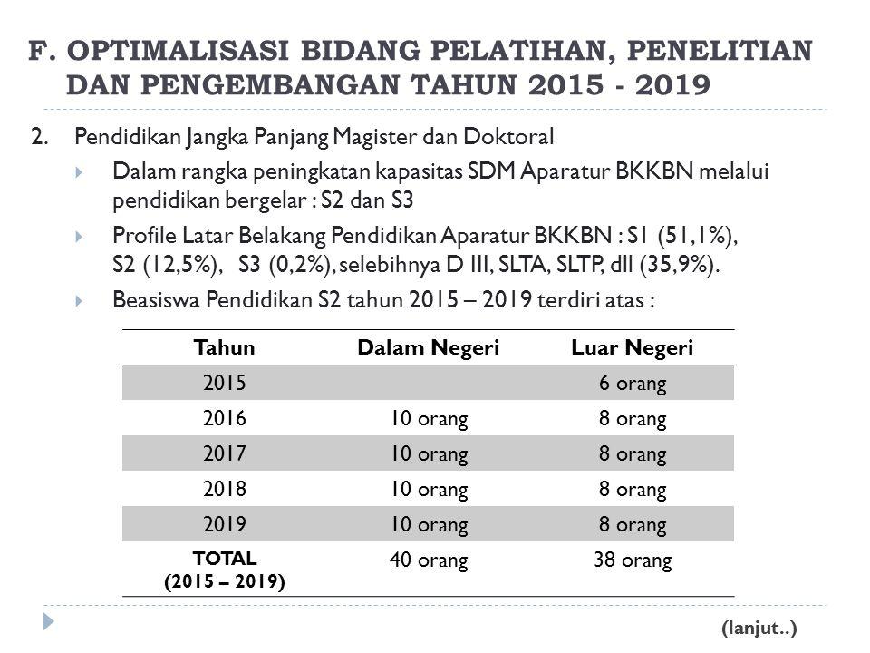 2.Pendidikan Jangka Panjang Magister dan Doktoral  Dalam rangka peningkatan kapasitas SDM Aparatur BKKBN melalui pendidikan bergelar : S2 dan S3  Profile Latar Belakang Pendidikan Aparatur BKKBN : S1 (51,1%), S2 (12,5%), S3 (0,2%), selebihnya D III, SLTA, SLTP, dll (35,9%).