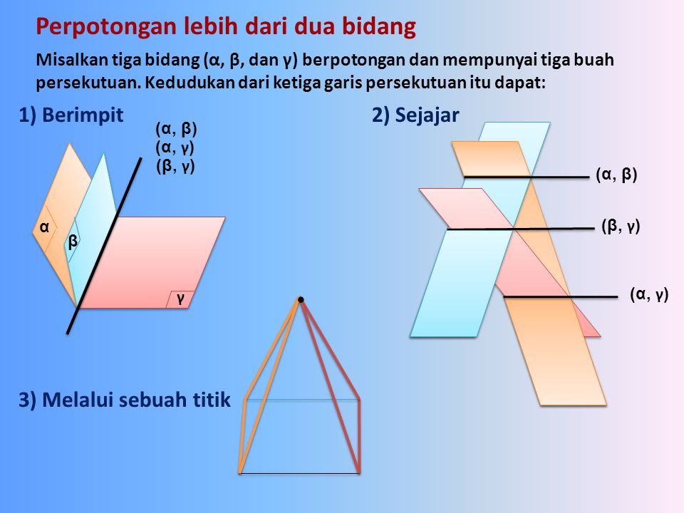 Perpotongan lebih dari dua bidang Misalkan tiga bidang (α, β, dan γ) berpotongan dan mempunyai tiga buah persekutuan. Kedudukan dari ketiga garis pers