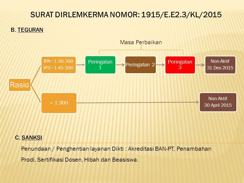 SURAT DIRLEMKERMA NOMOR: 1915/E.E2.3/KL/2015 B.