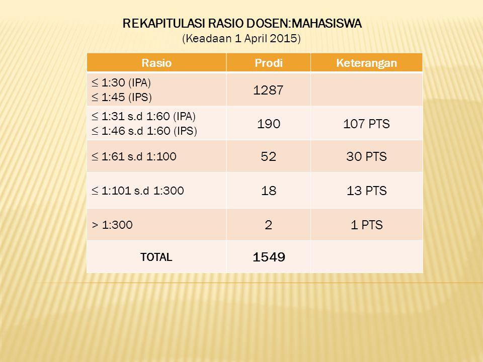 REKAPITULASI RASIO DOSEN:MAHASISWA (Keadaan 1 April 2015) RasioProdiKeterangan ≤ 1:30 (IPA) ≤ 1:45 (IPS) 1287 ≤ 1:31 s.d 1:60 (IPA) ≤ 1:46 s.d 1:60 (IPS) 190107 PTS ≤ 1:61 s.d 1:100 5230 PTS ≤ 1:101 s.d 1:300 1813 PTS > 1:300 21 PTS TOTAL 1549