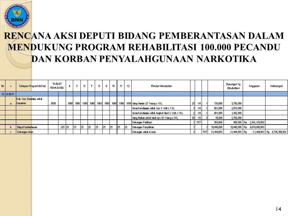 ANGGARAN PEMBERANTASAN UNTUK MENDUKUNG PROGRAM REHABILITASI 100.000 PECANDU/PENYALAHGUNA NARKOTIKA DI BNNP 1.Aceh 1.158.311.384 2.Sum Utara 2.819.499.419 3.Sum Barat 1.187.975.457 4.Riau 781.860.185 5.Kepri 927.355.395 6.Jambi1.192.213.181 7.Sumsel1.716.984.741 8.Lampung 753.608.687 9.Bengkulu 588.337.429 10.Bang Bel 360.912.877 11.Banten1.219.758.391 12.DKI 3.152.160.798 13.Jawa Barat 6.736.569.503 14.Jawa Tengah 3.276.467.386 15.Jogjakarta 1.412.574.859 16.Jawa Timur 4.295.640.147 17.Bali 1.471.196.716 18.NTB 1.107.458.690 19.NTT 1.355.365.577 20.Kalbar 1.306.631.745 21.Kalteng 895.572.461 22.Kalsel 618.707.788 23.Kaltim 1.375.141.625 24.Kal Ut 114.418.564 25.SulUt 853.901.502 26.Gorontalo 686.511.382 27.Sulteng 661.085.034 28.Sulsel 1.646.355.998 29.Sultara 816.468.269 30.Sul Bar 651.197.010 31.Maluku 802.342.520 32.Maluku Utara 527.596.710 33.Papua 1.154.779.947 34.Papua Barat 375.038.625 ANGGARAN BERASAL DARI APBNP TA.2015 13