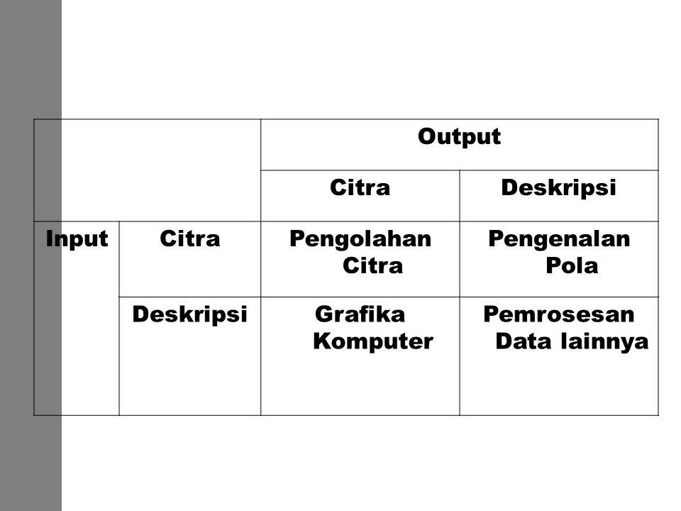 Output CitraDeskripsi InputCitraPengolahan Citra Pengenalan Pola DeskripsiGrafika Komputer Pemrosesan Data lainnya