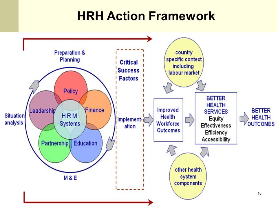 HRH Action Framework 16