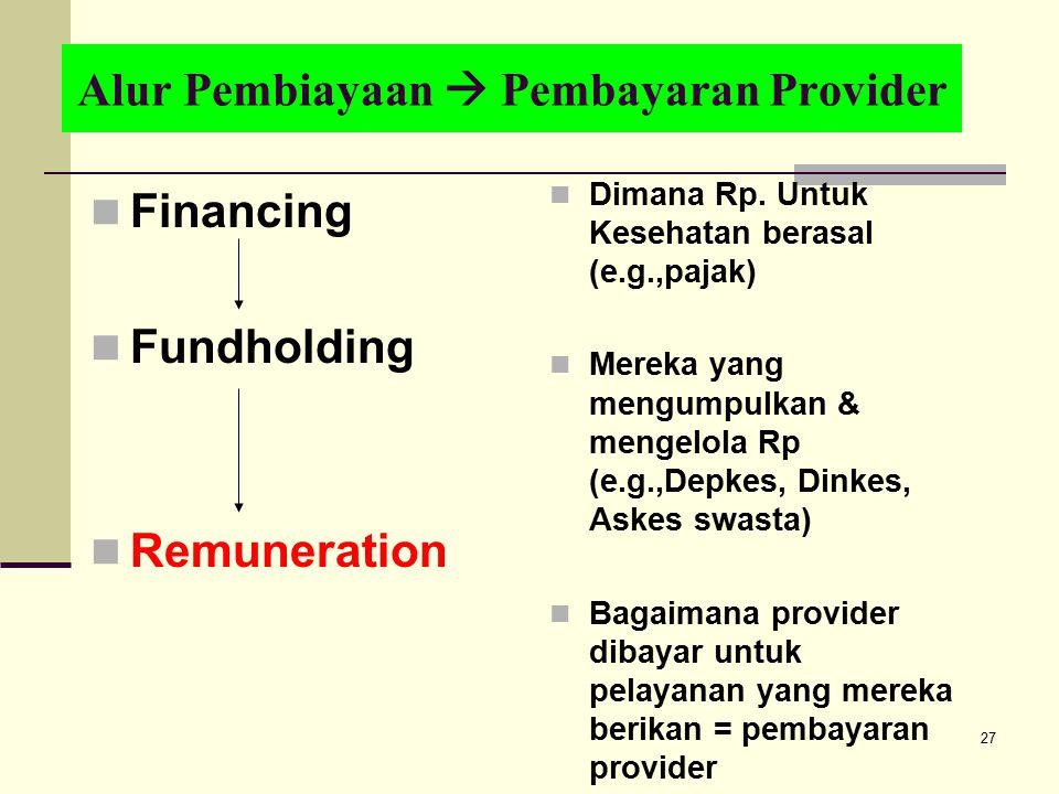 Alur Pembiayaan  Pembayaran Provider Financing Fundholding Remuneration Dimana Rp. Untuk Kesehatan berasal (e.g.,pajak) Mereka yang mengumpulkan & me