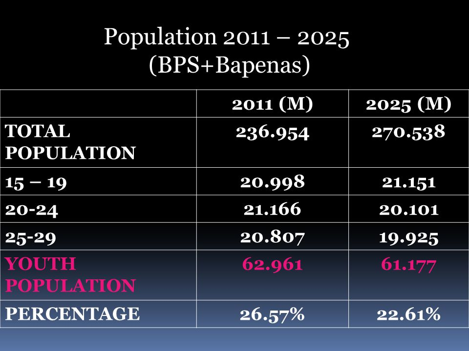 Population 2011 – 2025 (BPS+Bapenas) 2011 (M)2025 (M) TOTAL POPULATION 236.954270.538 15 – 1920.99821.151 20-2421.16620.101 25-2920.80719.925 YOUTH PO