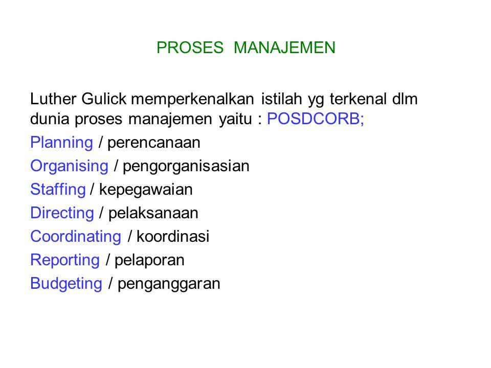PROSES MANAJEMEN Luther Gulick memperkenalkan istilah yg terkenal dlm dunia proses manajemen yaitu : POSDCORB; Planning / perencanaan Organising / pengorganisasian Staffing / kepegawaian Directing / pelaksanaan Coordinating / koordinasi Reporting / pelaporan Budgeting / penganggaran