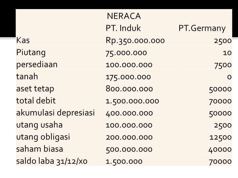 NERACA PT. IndukPT.Germany KasRp.350.000.0002500 Piutang75.000.00010 persediaan100.000.0007500 tanah175.000.0000 aset tetap800.000.00050000 total debi