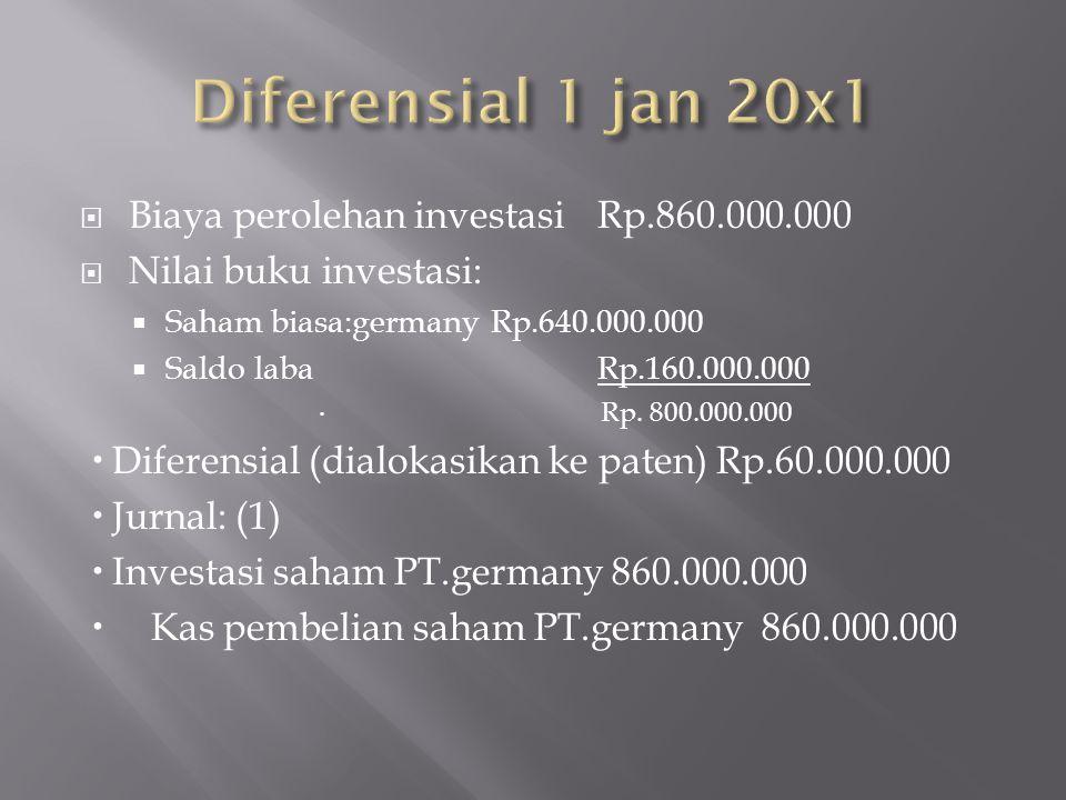  Biaya perolehan investasiRp.860.000.000  Nilai buku investasi:  Saham biasa:germanyRp.640.000.000  Saldo laba Rp.160.000.000  Rp. 800.000.000 