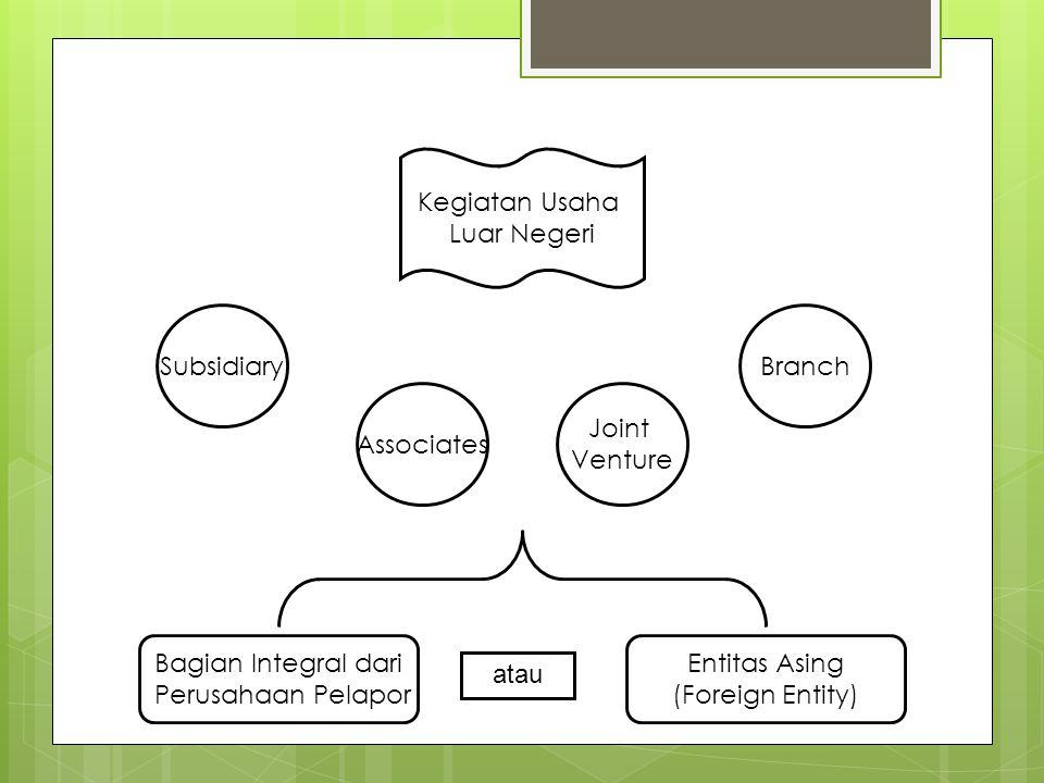 Kegiatan Usaha Luar Negeri Subsidiary Associates Joint Venture Branch Bagian Integral dari Perusahaan Pelapor Entitas Asing (Foreign Entity) atau