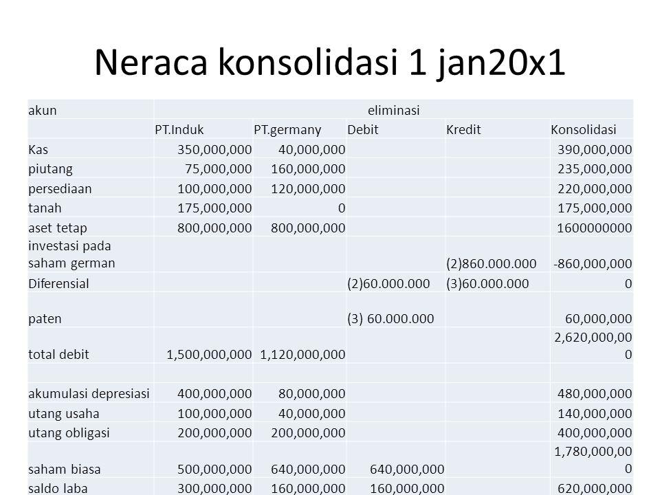 Neraca konsolidasi 1 jan20x1 akuneliminasi PT.IndukPT.germanyDebitKreditKonsolidasi Kas350,000,00040,000,000 390,000,000 piutang75,000,000160,000,000