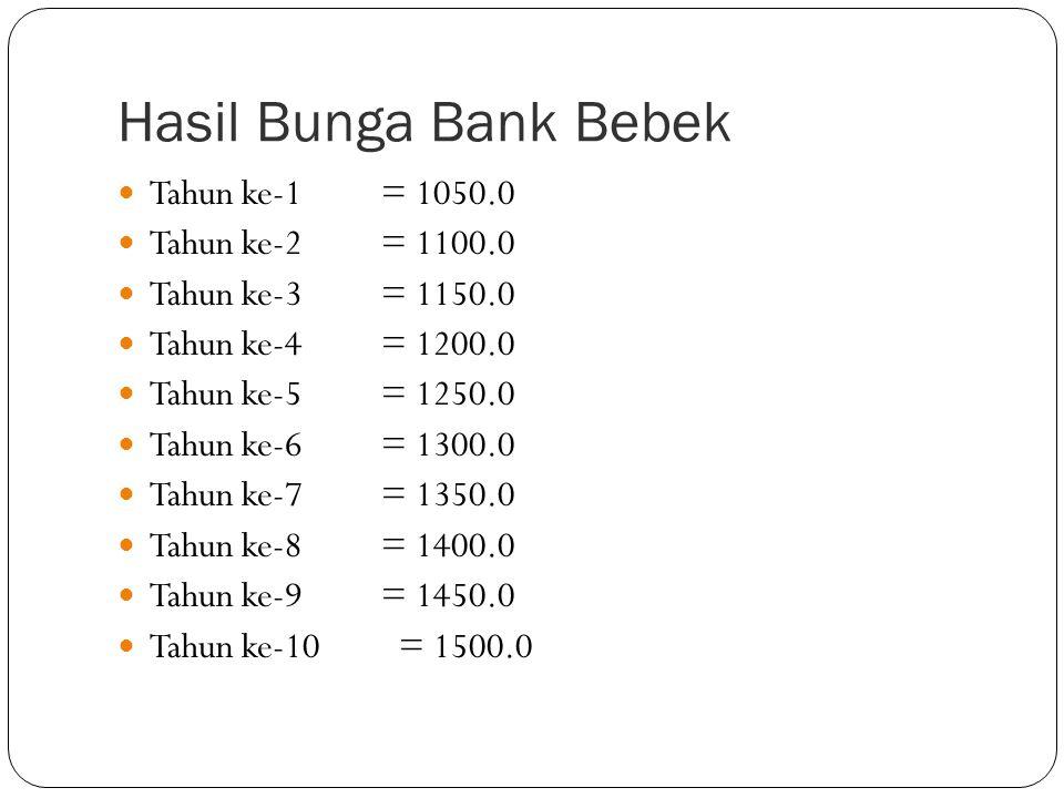 Hasil Bunga Bank Bebek Tahun ke-1 = 1050.0 Tahun ke-2 = 1100.0 Tahun ke-3 = 1150.0 Tahun ke-4 = 1200.0 Tahun ke-5 = 1250.0 Tahun ke-6 = 1300.0 Tahun k