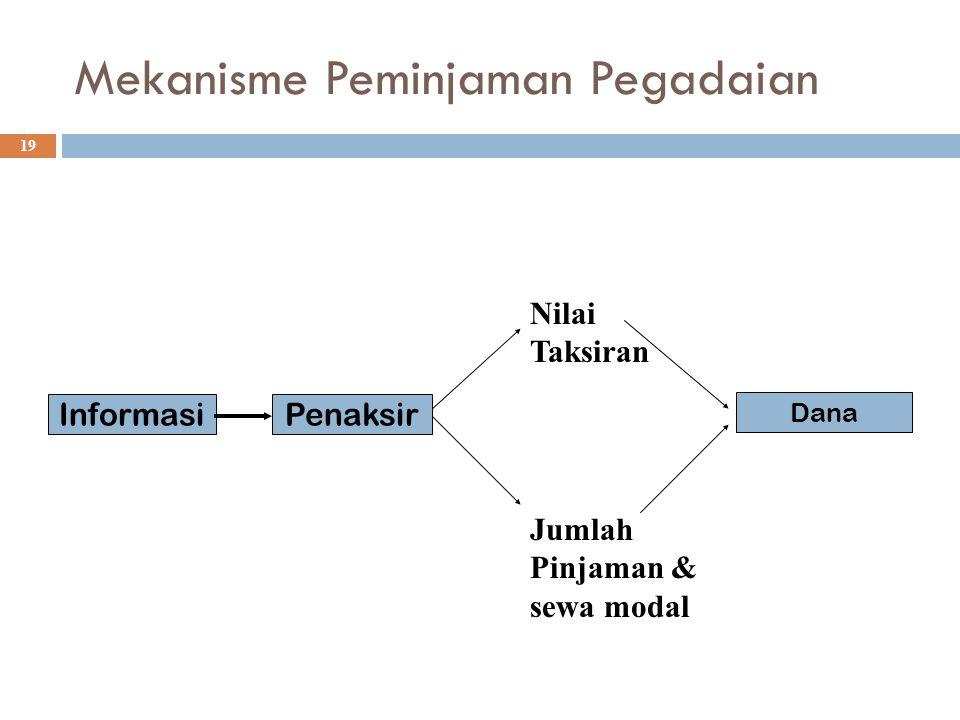 Mekanisme Peminjaman Pegadaian 19 InformasiPenaksir Nilai Taksiran Jumlah Pinjaman & sewa modal Dana
